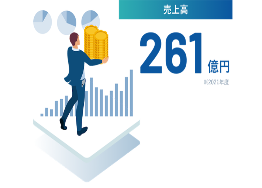 外販売上増加率(2010年比) ※2019年度予想値