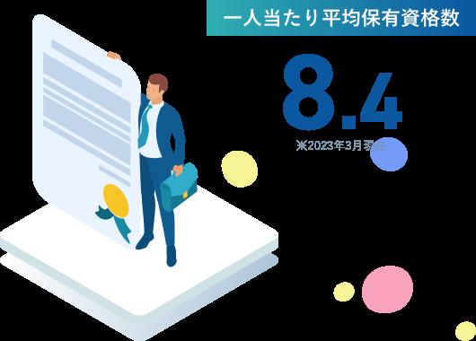 一人当たり平均保有資格数 ※2019年12月現在
