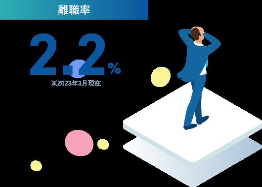 離職率1% ※2018年度実績