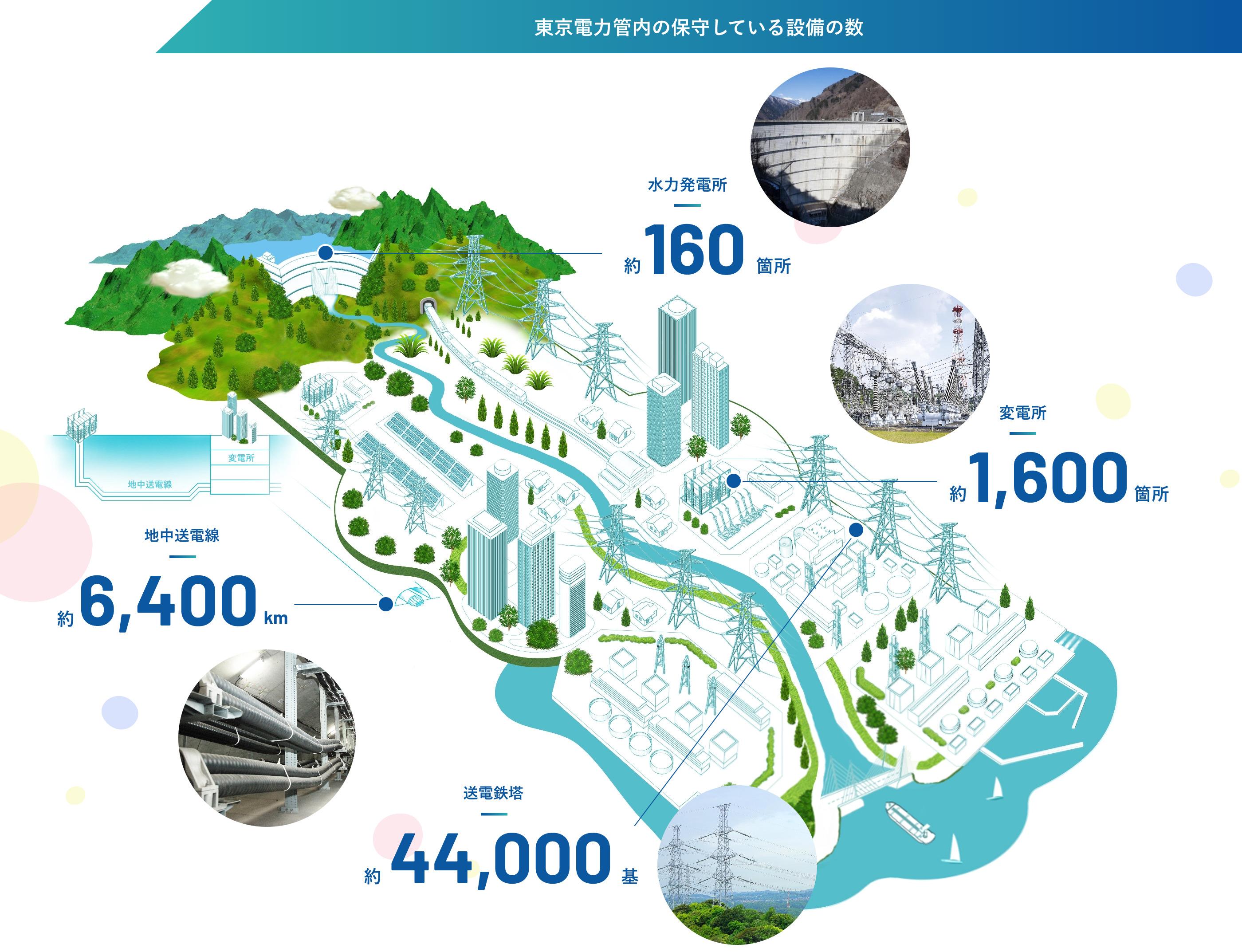 東京電力関内の保守している設備の数 水力発電所164箇所 変電所1615箇所 地中送電線6420km