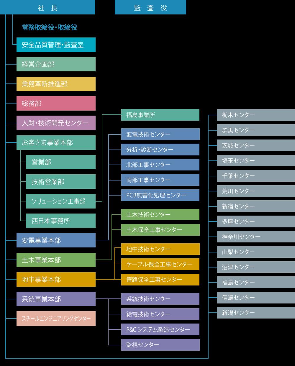 TDSの組織図